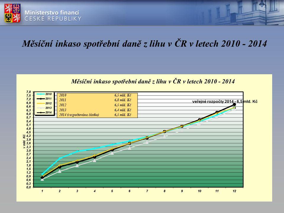 Měsíční inkaso spotřební daně z lihu v ČR v letech 2010 - 2014 20106,5 mld.
