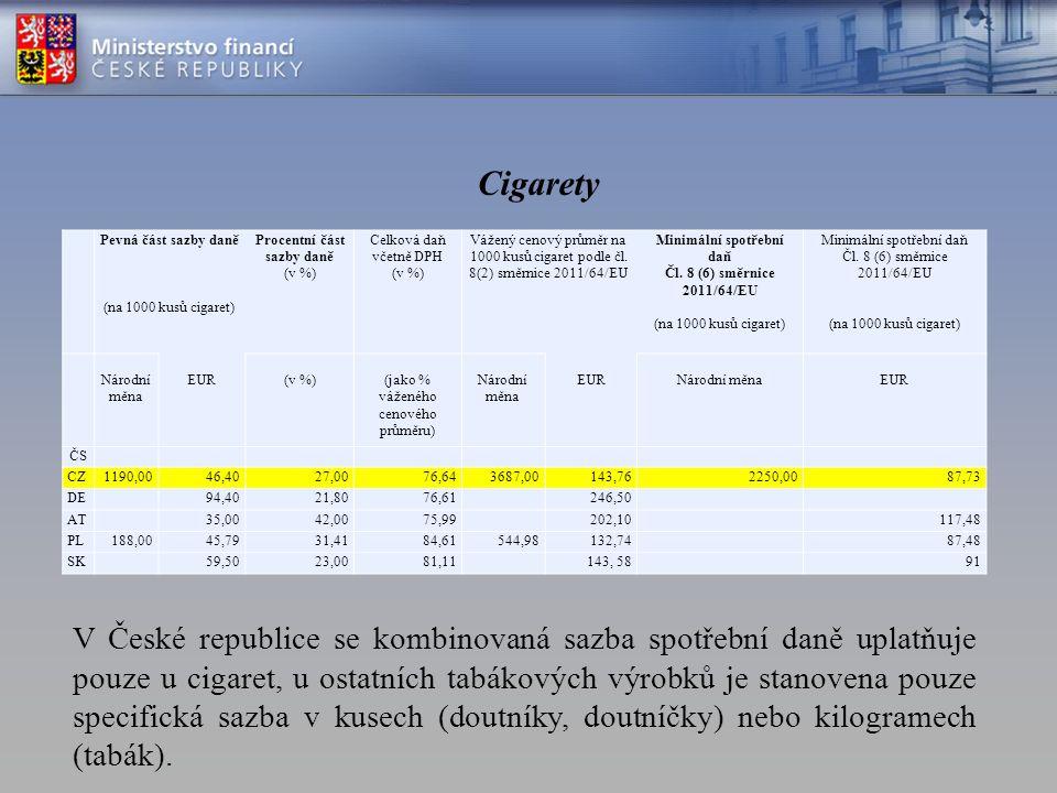 Cigarety Pevná část sazby daně (na 1000 kusů cigaret) Procentní část sazby daně (v %) Celková daň včetně DPH (v %) Vážený cenový průměr na 1000 kusů cigaret podle čl.