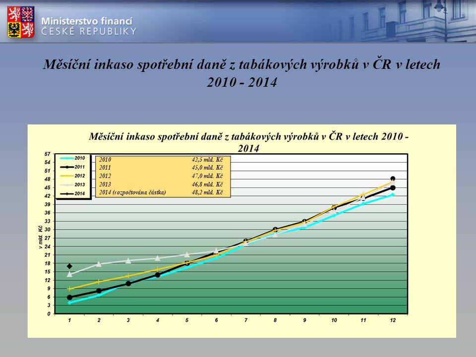 Měsíční inkaso spotřební daně z tabákových výrobků v ČR v letech 2010 - 2014 201042,5 mld.