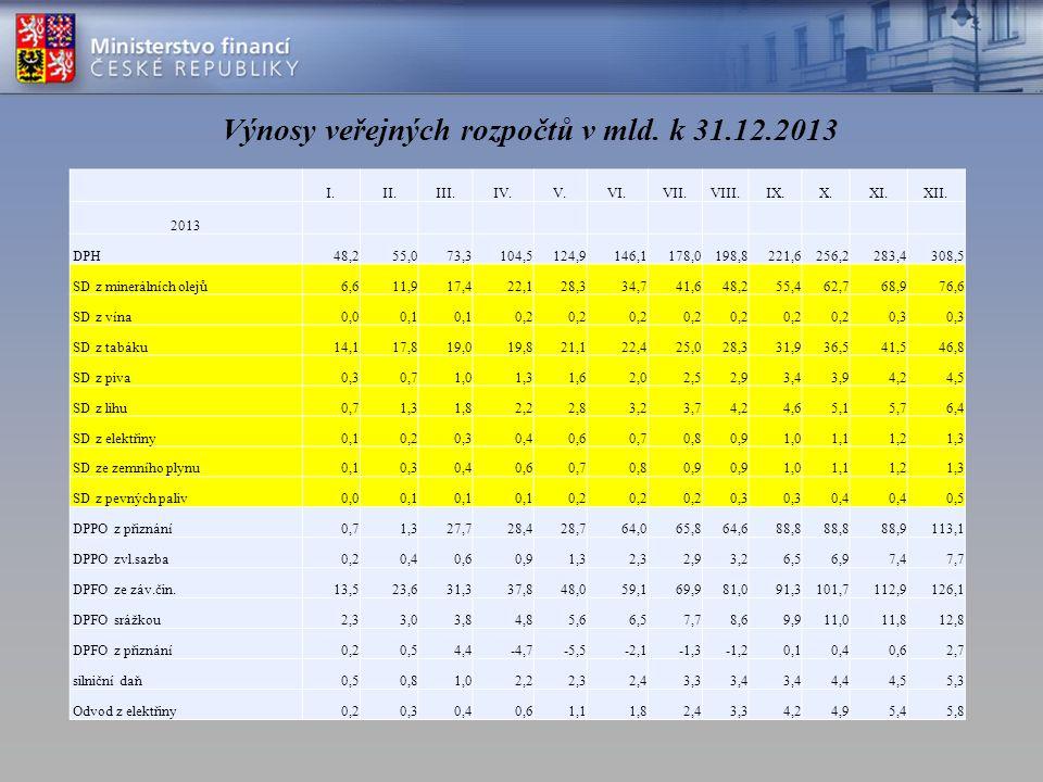 Výnosy veřejných rozpočtů v mld. k 31.12.2013 I.II.III.IV.V.VI.VII.VIII.IX.X.XI.XII.