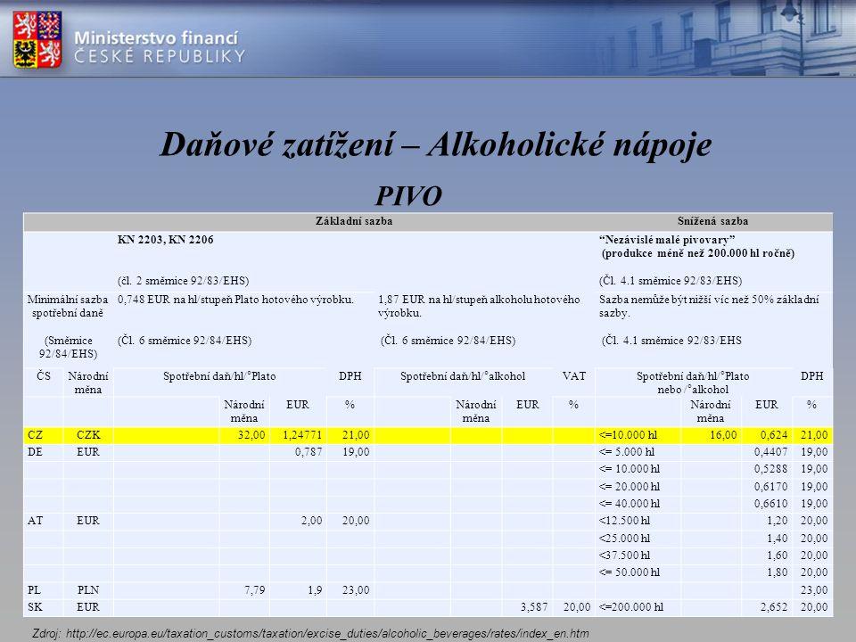 Daňové zatížení – Alkoholické nápoje Základní sazbaSnížená sazba KN 2203, KN 2206 (čl.