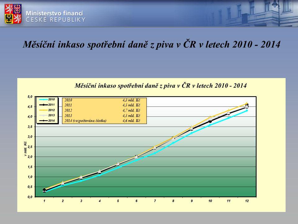Měsíční inkaso spotřební daně z piva v ČR v letech 2010 - 2014 20104,3 mld.