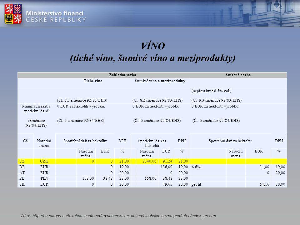 Měsíční inkaso spotřební daně z vína a meziproduktů v ČR v letech 2010 - 2014 2010320 mil.