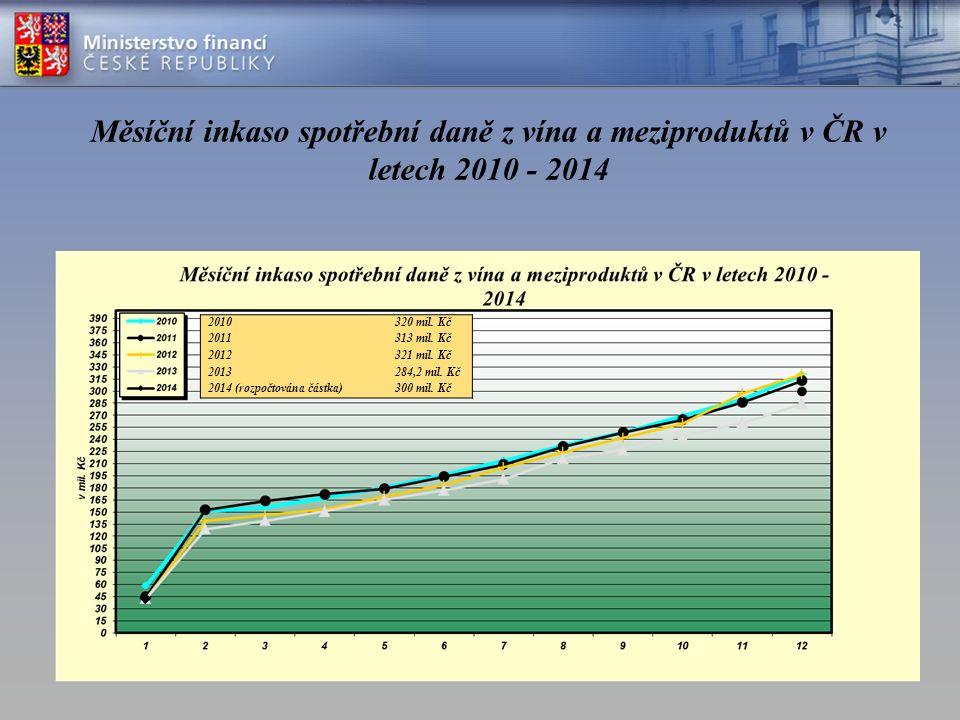 200320042005200620072008200920102011 Česká republika1,1 1,21,31,71,11,4 1,6 Německo0,8 0,7 Rakousko0,7 0,6 Polsko1,9 2 1,82,21,622 Slovensko11,11,50,91,70,91,11,3 EU - aritmetický průměr 1,1 1,21,11,2 Zdroj: Taxation trends in the European Union, 2013