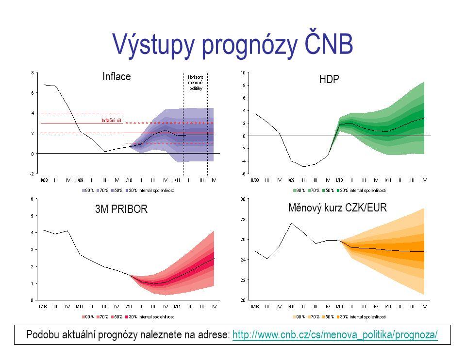 11 Výstupy prognózy ČNB Inflace HDP 3M PRIBOR Měnový kurz CZK/EUR Podobu aktuální prognózy naleznete na adrese: http://www.cnb.cz/cs/menova_politika/prognoza/http://www.cnb.cz/cs/menova_politika/prognoza/