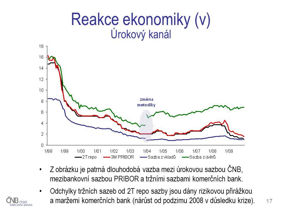 17 Reakce ekonomiky (v) Úrokový kanál Z obrázku je patrná dlouhodobá vazba mezi úrokovou sazbou ČNB, mezibankovní sazbou PRIBOR a tržními sazbami komerčních bank.