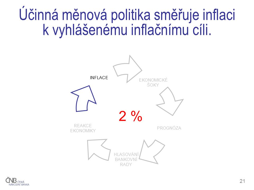 21 Účinná měnová politika směřuje inflaci k vyhlášenému inflačnímu cíli. 2 %