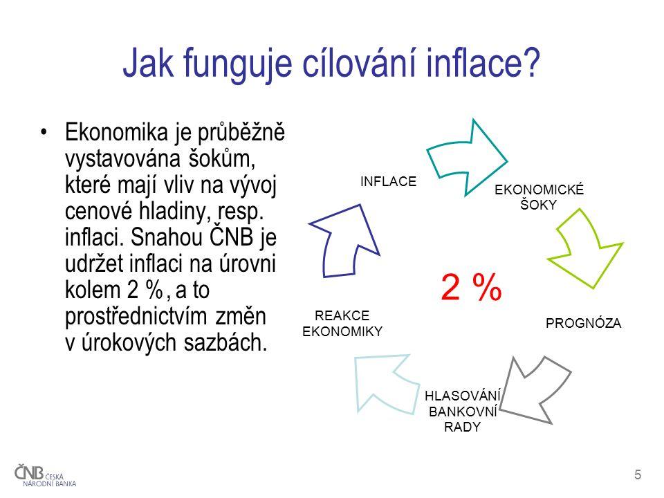 5 Jak funguje cílování inflace.