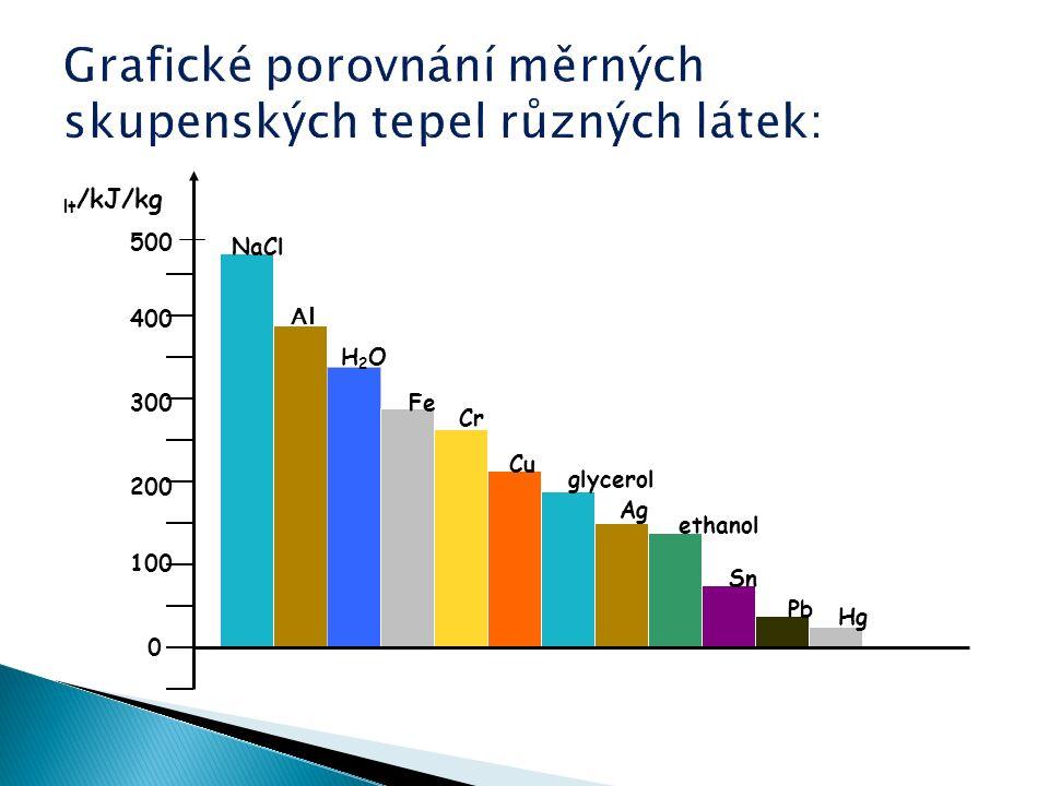 lt /kJ/kg NaCl Al H2OH2O Fe Cr Cu glycerol Ag ethanol Sn Pb Hg 500 400 300 200 0 100