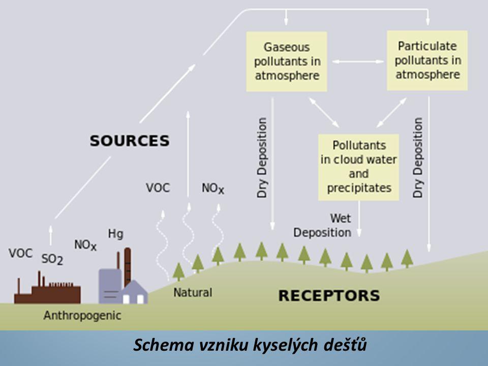  Je třeba dodávat energii na jejich udržení v podobě pracovní síly, strojů, hnojiv, pesticidy, herbicidy apod.