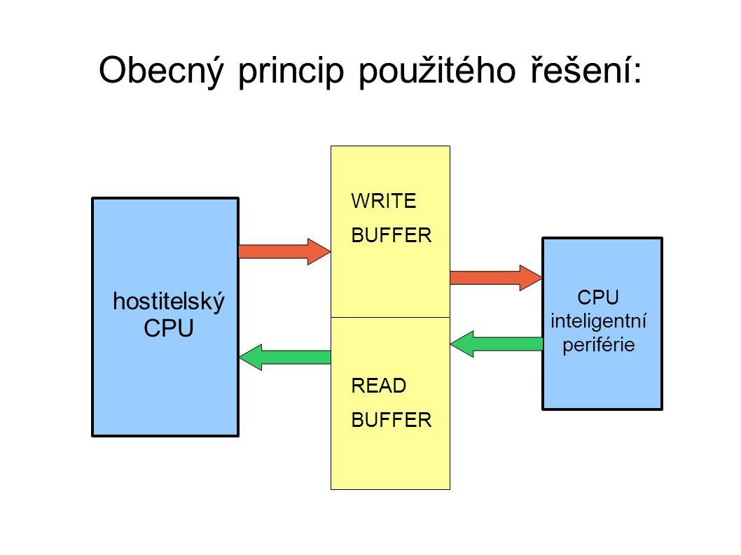 WRITE BUFFER READ BUFFER hostitelský CPU inteligentní periférie Obecný princip použitého řešení: