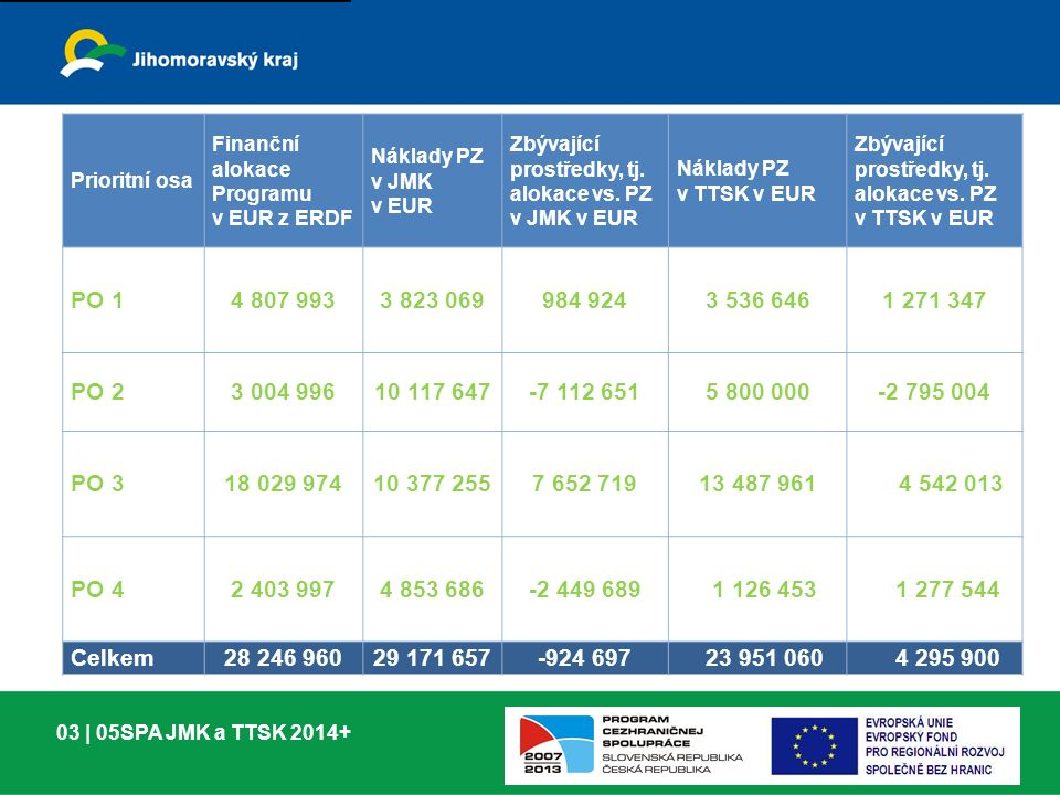 03 | 05SPA JMK a TTSK 2014+ Prioritní osa Finanční alokace Programu v EUR z ERDF Náklady PZ v JMK v EUR Zbývající prostředky, tj.
