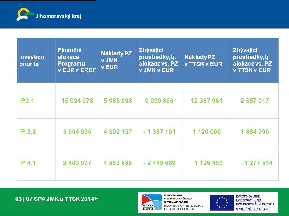 03 | 07 SPA JMK a TTSK 2014+ Investiční priorita Finanční alokace Programu v EUR z ERDF Náklady PZ v JMK v EUR Zbývající prostředky, tj.