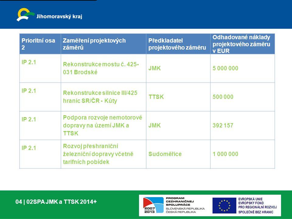 04 | 02SPA JMK a TTSK 2014+ Prioritní osa 2 Zaměření projektových záměrů Předkladatel projektového záměru Odhadované náklady projektového záměru v EUR IP 2.1 Rekonstrukce mostu č.