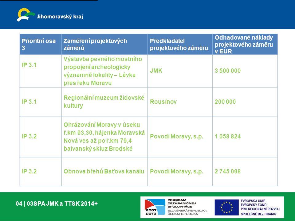 04 | 03SPA JMK a TTSK 2014+ Prioritní osa 3 Zaměření projektových záměrů Předkladatel projektového záměru Odhadované náklady projektového záměru v EUR IP 3.1 Výstavba pevného mostního propojení archeologicky významné lokality – Lávka přes řeku Moravu JMK3 500 000 IP 3.1 Regionální muzeum židovské kultury Rousínov200 000 IP 3.2 Ohrázování Moravy v úseku ř.km 93,30, hájenka Moravská Nová ves až po ř.km 79,4 balvanský skluz Brodské Povodí Moravy, s.p.1 058 824 IP 3.2Obnova břehů Baťova kanáluPovodí Moravy, s.p.2 745 098