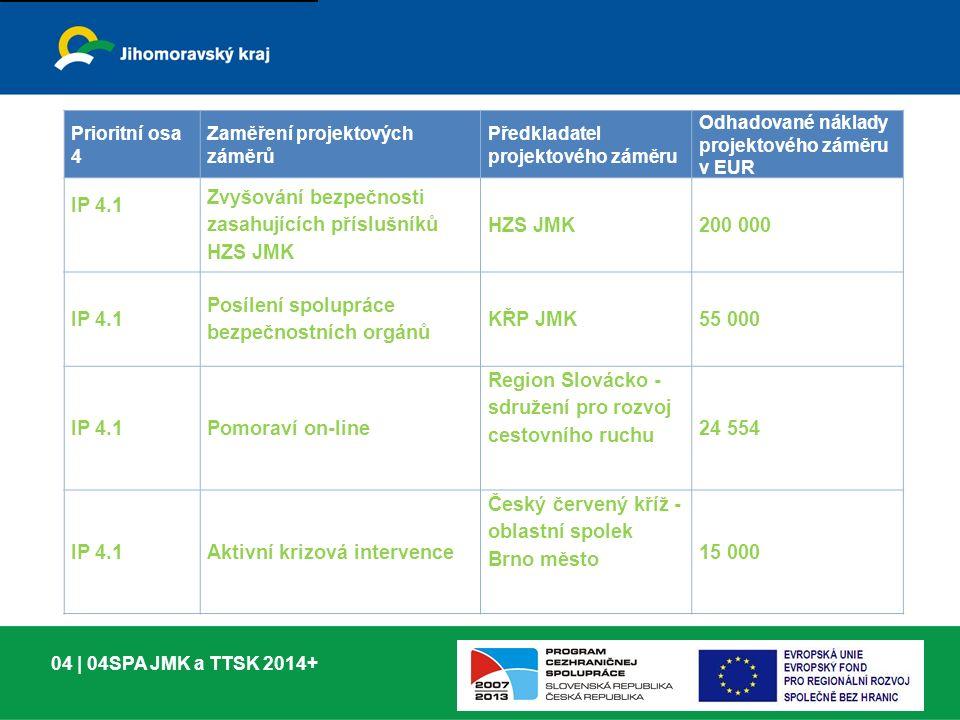 04 | 04SPA JMK a TTSK 2014+ Prioritní osa 4 Zaměření projektových záměrů Předkladatel projektového záměru Odhadované náklady projektového záměru v EUR IP 4.1 Zvyšování bezpečnosti zasahujících příslušníků HZS JMK HZS JMK200 000 IP 4.1 Posílení spolupráce bezpečnostních orgánů KŘP JMK55 000 IP 4.1Pomoraví on-line Region Slovácko - sdružení pro rozvoj cestovního ruchu 24 554 IP 4.1Aktivní krizová intervence Český červený kříž - oblastní spolek Brno město 15 000