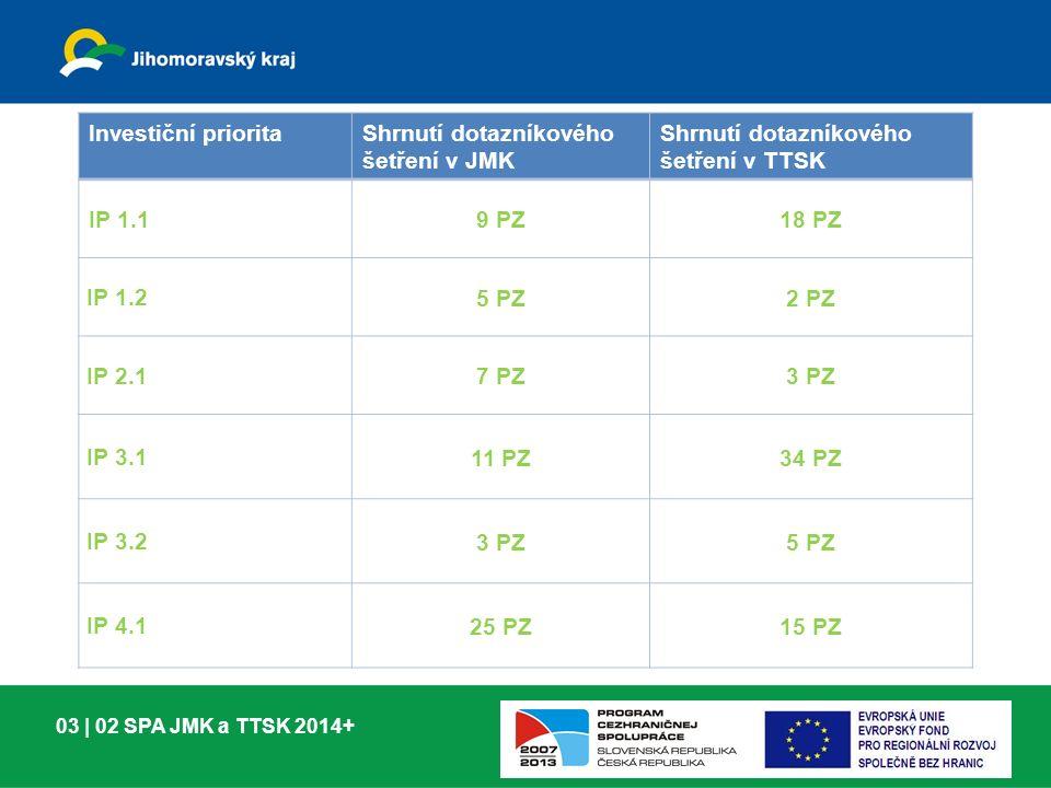 03 | 02 SPA JMK a TTSK 2014+ Investiční prioritaShrnutí dotazníkového šetření v JMK Shrnutí dotazníkového šetření v TTSK IP 1.1 9 PZ18 PZ IP 1.2 5 PZ2 PZ IP 2.1 7 PZ3 PZ IP 3.1 11 PZ34 PZ IP 3.2 3 PZ5 PZ IP 4.1 25 PZ15 PZ