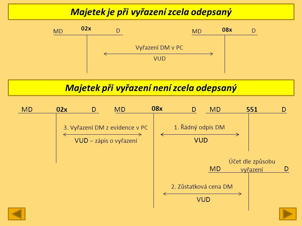 Majetek je při vyřazení zcela odepsaný Majetek při vyřazení není zcela odepsaný MD D 02x MD D 08x VUD Vyřazení DM v PC MD DDD551 08x 02x MDD Účet dle způsobu vyřazení 1.