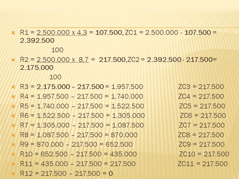  R1 = 2.500.000 x 4,3 = 107.500, ZC1 = 2.500.000 - 107.500 = 2.392.500 100  R2 = 2.500.000 x 8,7 = 217.500,ZC2 = 2.392.500 - 217.500= 2.175.000 100  R3 = 2.175.000 – 217.500 = 1.957.500 ZC3 = 217.500  R4 = 1.957.500 – 217.500 = 1.740.000 ZC4 = 217.500  R5 = 1.740.000 – 217.500 = 1.522.500 ZC5 = 217.500  R6 = 1.522.500 – 217.500 = 1.305.000 ZC6 = 217.500  R7 = 1.305.000 – 217.500 = 1.087.500 ZC7 = 217.500  R8 = 1.087.500 – 217.500 = 870.000 ZC8 = 217.500  R9 = 870.000 – 217.500 = 652.500 ZC9 = 217.500  R10 = 652.500 – 217.500 = 435.000 ZC10 = 217.500  R11 = 435.000 – 217.500 = 217.500 ZC11 = 217.500  R12 = 217.500 – 217.500 = 0