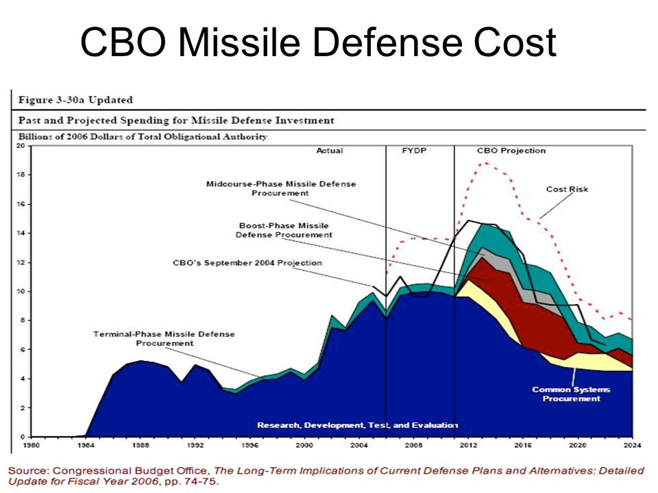 CBO Missile Defense Cost