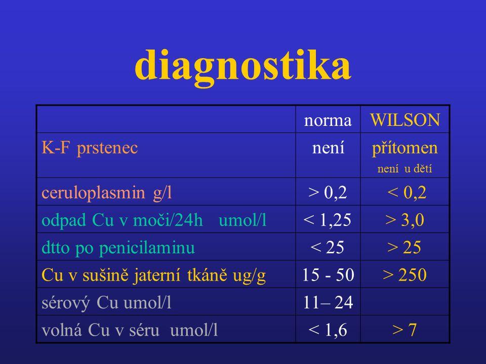 diagnostika normaWILSON K-F prstenecnenípřítomen není u dětí ceruloplasmin g/l> 0,2 < 0,2 odpad Cu v moči/24h umol/l< 1,25> 3,0 dtto po penicilaminu< 25> 25 Cu v sušině jaterní tkáně ug/g15 - 50> 250 sérový Cu umol/l11– 24 volná Cu v séru umol/l< 1,6> 7