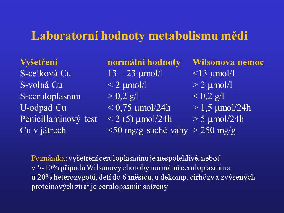 Laboratorní hodnoty metabolismu mědi Vyšetření normální hodnoty Wilsonova nemoc S-celková Cu 13 – 23  mol/l <13  mol/l S-volná Cu 2  mol/l S-ceruloplasmin > 0,2 g/l < 0,2 g/l U-odpad Cu 1,5  mol/24h Penicillaminový test 5  mol/24h Cu v játrech 250 mg/g Poznámka: vyšetření ceruloplasminu je nespolehlivé, neboť v 5-10% případů Wilsonovy choroby normální ceruloplasmin a u 20% heterozygotů, dětí do 6 měsíců, u dekomp.