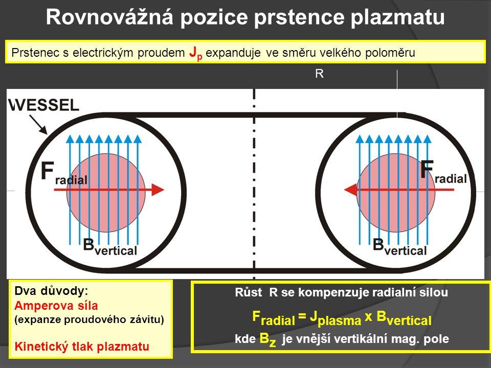 Rovnovážná pozice prstence plazmatu Dva důvody: Amperova síla (expanze proudového závitu) Kinetický tlak plazmatu Růst R se kompenzuje radialní silou F radial = J plasma x B vertical kde B z je vnější vertikální mag.