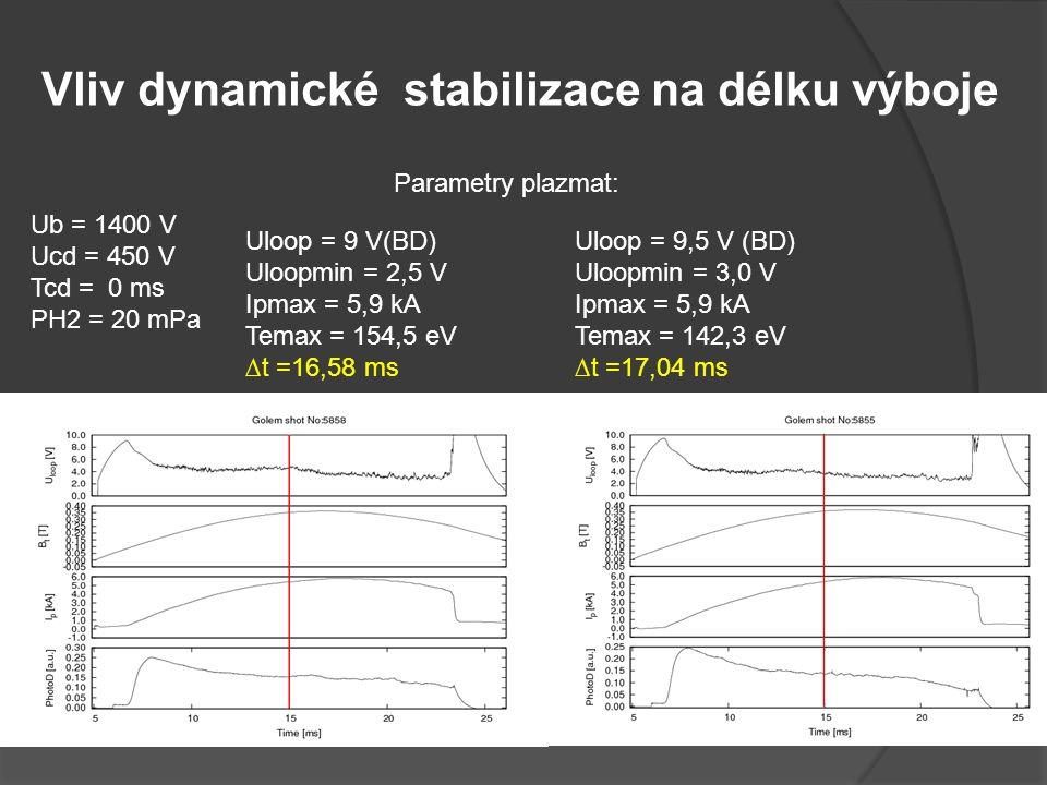 Vliv dynamické stabilizace na délku výboje Ub = 1400 V Ucd = 450 V Tcd = 0 ms PH2 = 20 mPa Uloop = 9 V(BD) Uloopmin = 2,5 V Ipmax = 5,9 kA Temax = 154,5 eV ∆t =16,58 ms Uloop = 9,5 V (BD) Uloopmin = 3,0 V Ipmax = 5,9 kA Temax = 142,3 eV ∆t =17,04 ms Parametry plazmat: