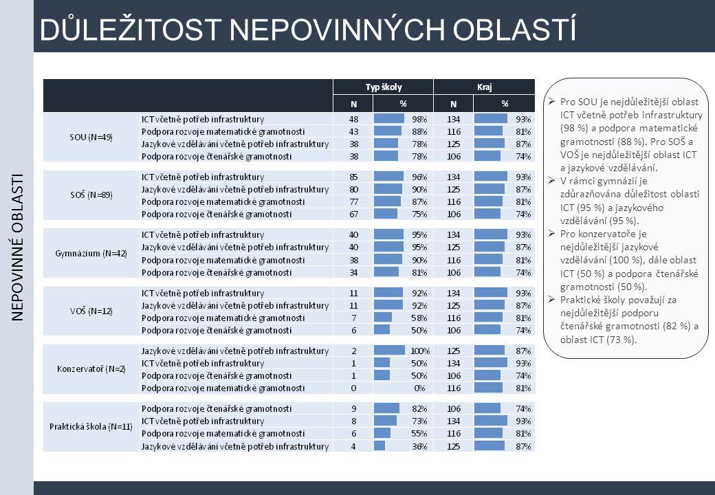 DŮLEŽITOST NEPOVINNÝCH OBLASTÍ  Pro SOU je nejdůležitější oblast ICT včetně potřeb infrastruktury (98 %) a podpora matematické gramotnosti (88 %).