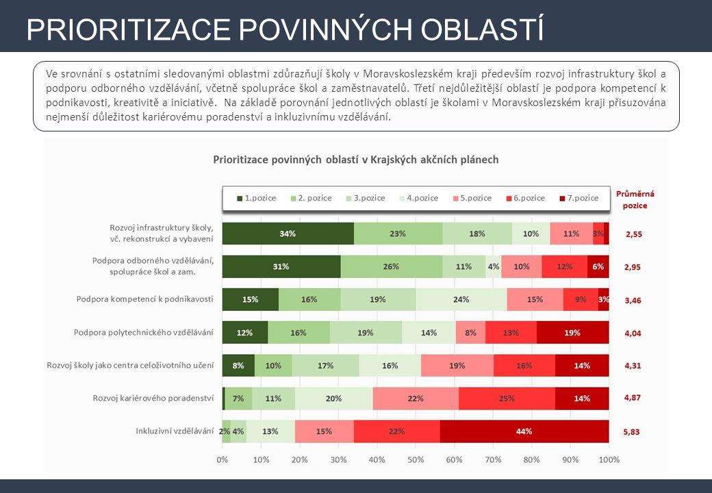 Ve srovnání s ostatními sledovanými oblastmi zdůrazňují školy v Moravskoslezském kraji především rozvoj infrastruktury škol a podporu odborného vzdělávání, včetně spolupráce škol a zaměstnavatelů.