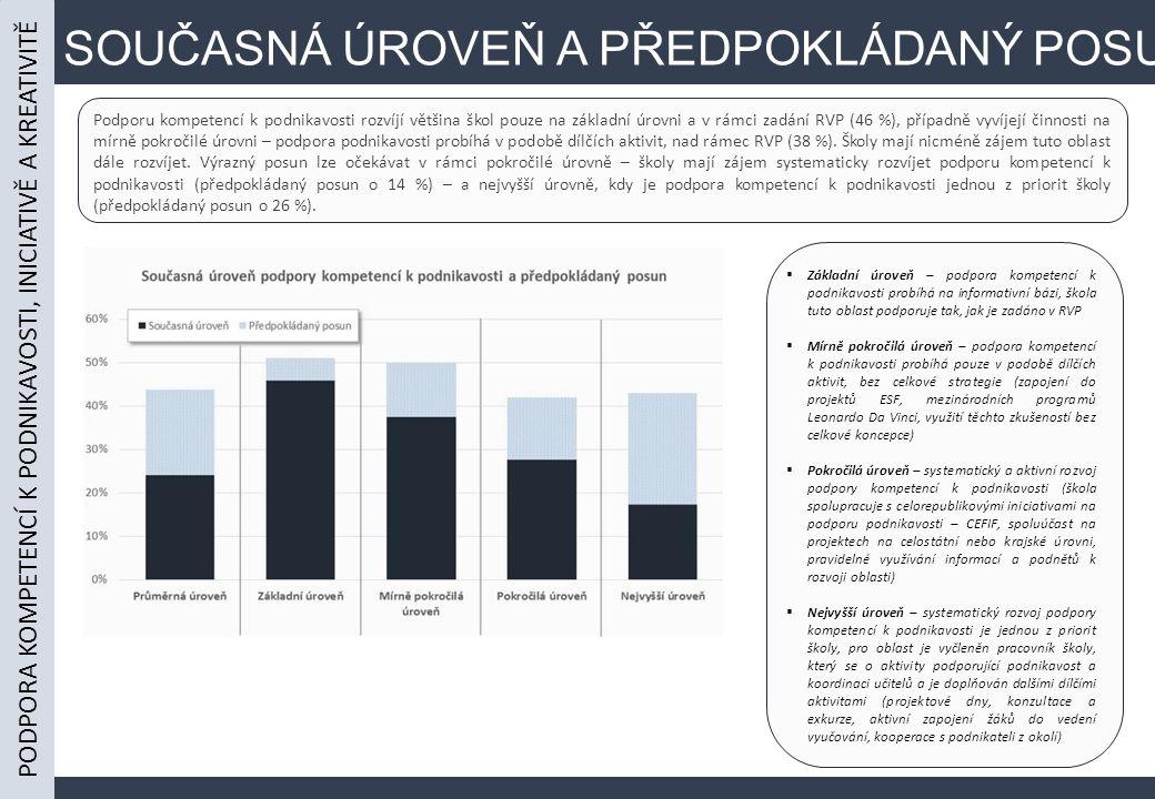 SOUČASNÁ ÚROVEŇ A PŘEDPOKLÁDANÝ POSUN Podporu kompetencí k podnikavosti rozvíjí většina škol pouze na základní úrovni a v rámci zadání RVP (46 %), případně vyvíjejí činnosti na mírně pokročilé úrovni – podpora podnikavosti probíhá v podobě dílčích aktivit, nad rámec RVP (38 %).