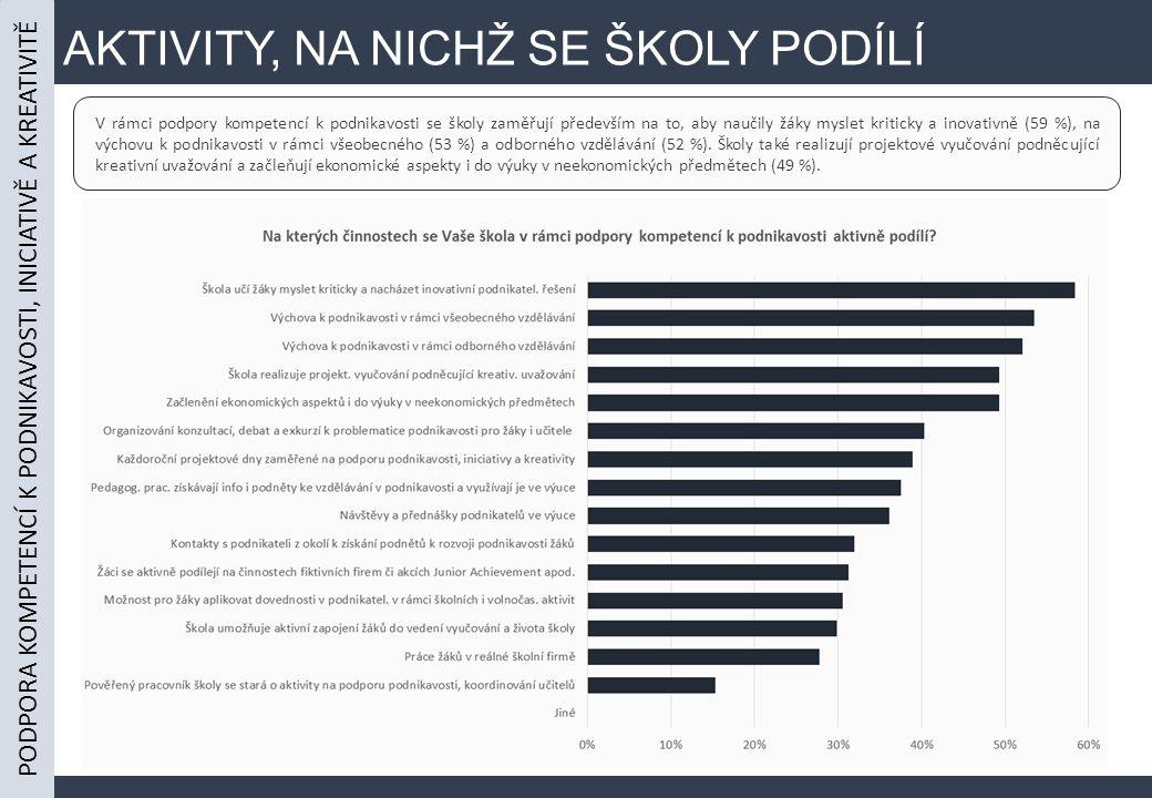 AKTIVITY, NA NICHŽ SE ŠKOLY PODÍLÍ PODPORA KOMPETENCÍ K PODNIKAVOSTI, INICIATIVĚ A KREATIVITĚ V rámci podpory kompetencí k podnikavosti se školy zaměřují především na to, aby naučily žáky myslet kriticky a inovativně (59 %), na výchovu k podnikavosti v rámci všeobecného (53 %) a odborného vzdělávání (52 %).