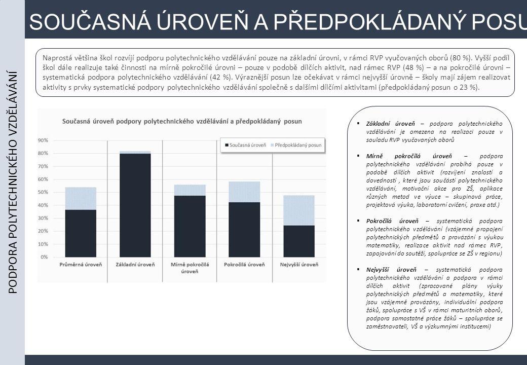 SOUČASNÁ ÚROVEŇ A PŘEDPOKLÁDANÝ POSUN Naprostá většina škol rozvíjí podporu polytechnického vzdělávání pouze na základní úrovni, v rámci RVP vyučovaných oborů (80 %).