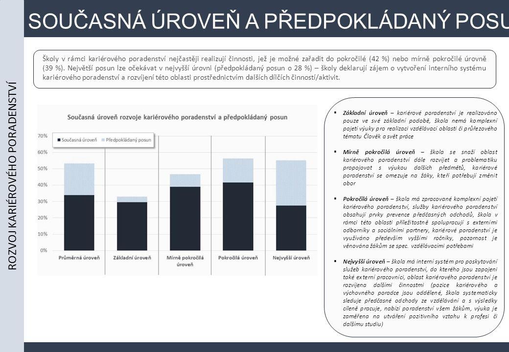 SOUČASNÁ ÚROVEŇ A PŘEDPOKLÁDANÝ POSUN Školy v rámci kariérového poradenství nejčastěji realizují činnosti, jež je možné zařadit do pokročilé (42 %) nebo mírně pokročilé úrovně (39 %).