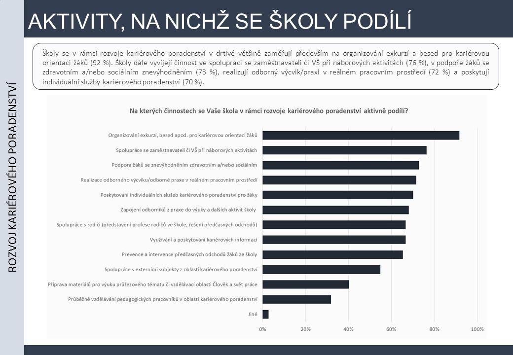 AKTIVITY, NA NICHŽ SE ŠKOLY PODÍLÍ ROZVOJ KARIÉROVÉHO PORADENSTVÍ Školy se v rámci rozvoje kariérového poradenství v drtivé většině zaměřují především na organizování exkurzí a besed pro kariérovou orientaci žáků (92 %).
