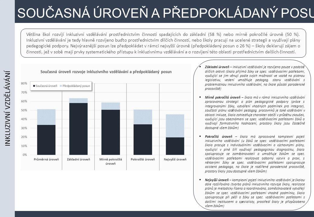 SOUČASNÁ ÚROVEŇ A PŘEDPOKLÁDANÝ POSUN Většina škol rozvíjí inkluzivní vzdělávání prostřednictvím činností spadajících do základní (58 %) nebo mírně pokročilé úrovně (50 %).