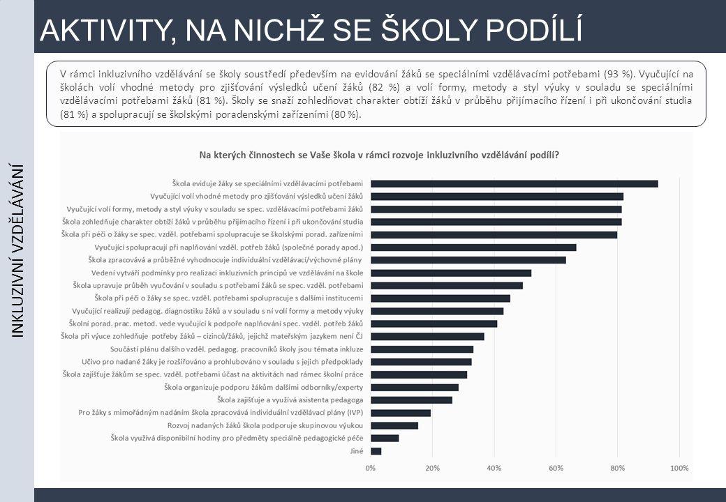 AKTIVITY, NA NICHŽ SE ŠKOLY PODÍLÍ INKLUZIVNÍ VZDĚLÁVÁNÍ V rámci inkluzivního vzdělávání se školy soustředí především na evidování žáků se speciálními vzdělávacími potřebami (93 %).