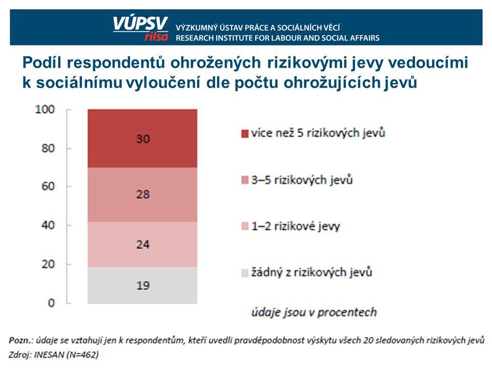 Podíl respondentů ohrožených rizikovými jevy vedoucími k sociálnímu vyloučení dle počtu ohrožujících jevů