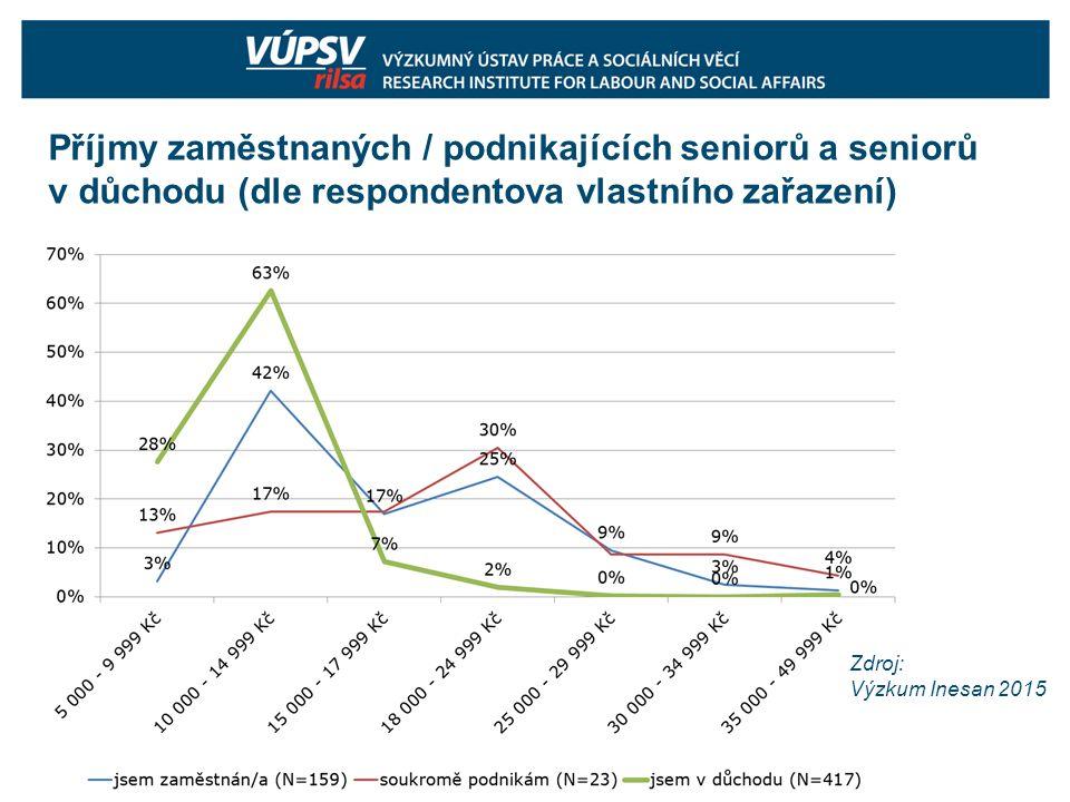 Příjmy zaměstnaných / podnikajících seniorů a seniorů v důchodu (dle respondentova vlastního zařazení) Zdroj: Výzkum Inesan 2015
