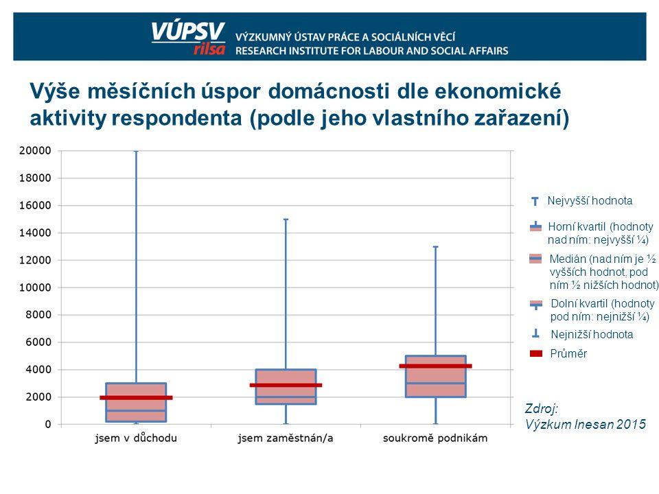 Výše měsíčních úspor domácnosti dle ekonomické aktivity respondenta (podle jeho vlastního zařazení) Zdroj: Výzkum Inesan 2015 Nejvyšší hodnota Horní k