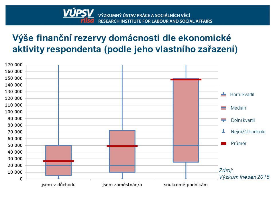 Výše finanční rezervy domácnosti dle ekonomické aktivity respondenta (podle jeho vlastního zařazení) Zdroj: Výzkum Inesan 2015 Horní kvartil Medián Do
