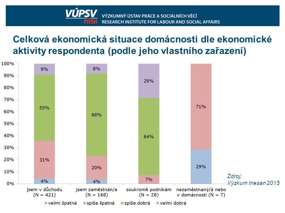 Celková ekonomická situace domácnosti dle ekonomické aktivity respondenta (podle jeho vlastního zařazení) Zdroj: Výzkum Inesan 2015