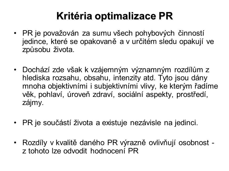 Kritéria optimalizace PR PR je považován za sumu všech pohybových činností jedince, které se opakovaně a v určitém sledu opakují ve způsobu života.