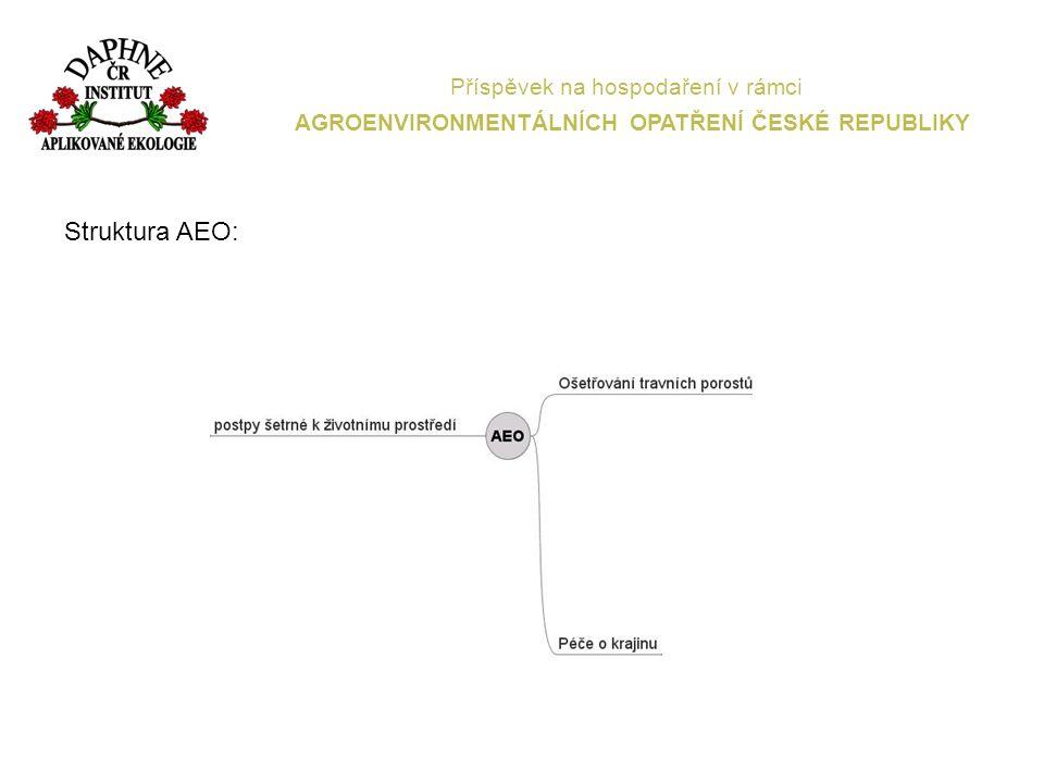 Příspěvek na hospodaření v rámci AGROENVIRONMENTÁLNÍCH OPATŘENÍ ČESKÉ REPUBLIKY Minimální výměraPodopatření/titulpoznámka 0,5 haekologické zemědělství 1 haintegrovaná produkcepěstování ovoce 0,5 haintegrovaná produkcepěstování vinné révy 0,5 haintegrovaná produkcepěstování zeleniny 5 haošetřování travních porostů 2 haošetřování travních porostův NP nebo CHKO 1 hazatravňování orné půdy 5 hapěstování meziplodin 2 habiopásy Přehled minimálních výměr evidovaných v LPIS nutných pro zařazení do programu: Žadatel nemusí být podnikatel Žádost se podává do 15.5.