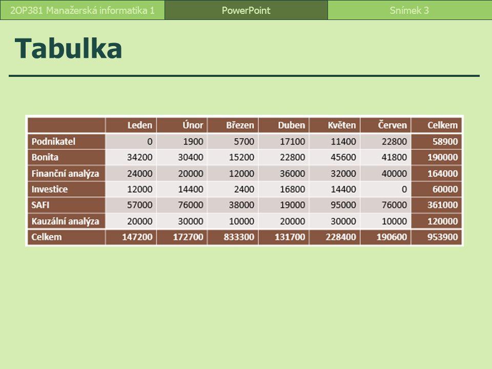 Tabulka PowerPointSnímek 32OP381 Manažerská informatika 1