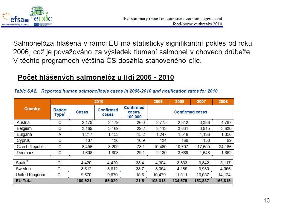 13 Salmonelóza hlášená v rámci EU má statisticky signifikantní pokles od roku 2006, což je považováno za výsledek tlumení salmonel v chovech drůbeže.