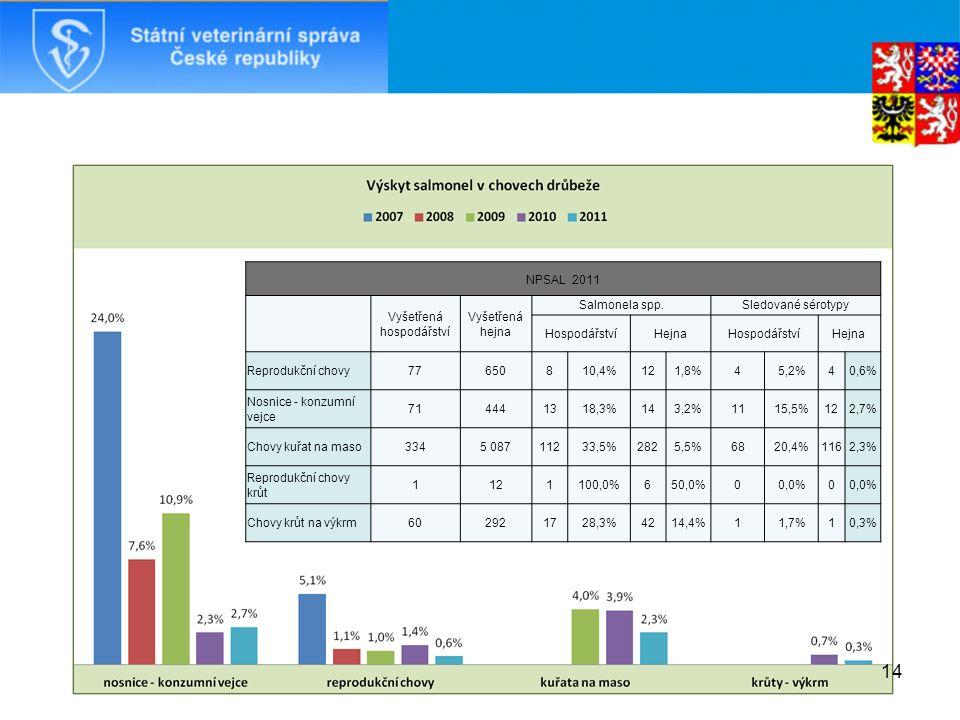 NPSAL 2011 Vyšetřená hospodářství Vyšetřená hejna Salmonela spp.Sledované sérotypy HospodářstvíHejnaHospodářstvíHejna Reprodukční chovy77650810,4%121,8%45,2%40,6% Nosnice - konzumní vejce 714441318,3%143,2%1115,5%122,7% Chovy kuřat na maso3345 08711233,5%2825,5%6820,4%1162,3% Reprodukční chovy krůt 1121100,0%650,0%00,0%0 Chovy krůt na výkrm602921728,3%4214,4%11,7%10,3% 14