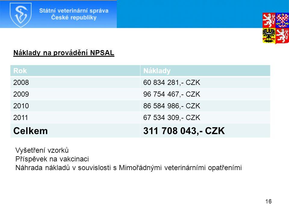 RokNáklady 200860 834 281,- CZK 200996 754 467,- CZK 201086 584 986,- CZK 201167 534 309,- CZK Celkem311 708 043,- CZK 16 Vyšetření vzorků Příspěvek na vakcinaci Náhrada nákladů v souvislosti s Mimořádnými veterinárními opatřeními Náklady na provádění NPSAL