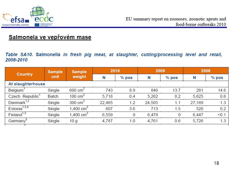 18 Salmonela ve vepřovém mase