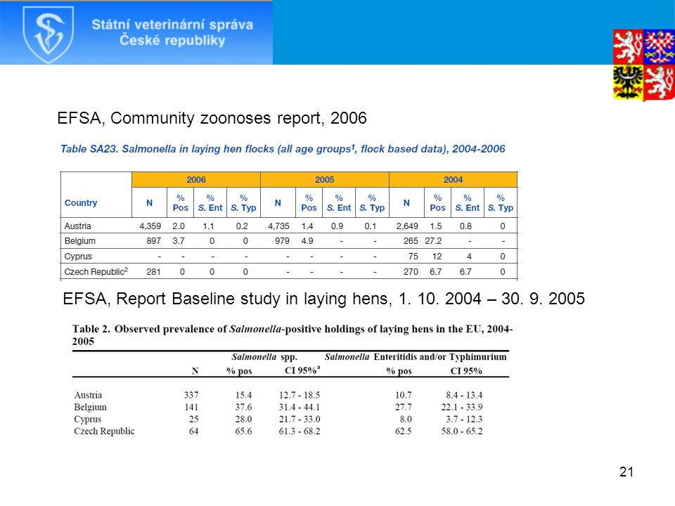 21 EFSA, Community zoonoses report, 2006 EFSA, Report Baseline study in laying hens, 1. 10. 2004 – 30. 9. 2005